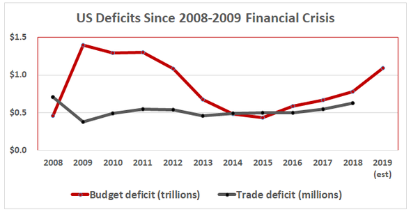 US deficits spiked with 2008-2009 global debt crisis, declined and climb again