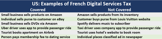 Examples of French Digital Services Tax 1 Covered 2 Not Covered 1 Small business sells products on Amazon 2Amazon sells products from its inventory 1 Individual sells purse to customer on eBay	2Customer buys purse from Louis Vuitton website 1 Small business sells DVDs via Amazon	2Spotify delivers music to subscriber 1 Uber driver uses app to provide passenger ride 2 Taxi driver uses company app to provide passenger ride 1 Tourist books apartment on Airbnb 2	Tourist uses hotel's website to book room 1 Person pays membership fee to dating service 2 Individual places classified ad in newspaper