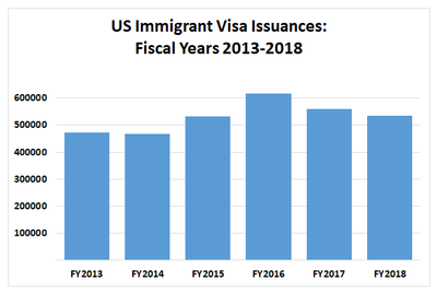 US Immigrant Visa Issuances, Fiscal Years 2013-1018	 FY2013	473115 FY2014	467370 FY2015	531463 FY2016	617752 FY2017	559536 FY2018	533557