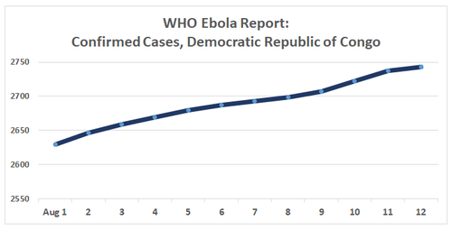 reports on confirmed cases of ebola in DRC August 2019