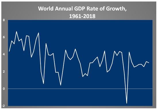 World Annual GDP Growth 1961 to 2018
