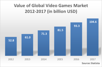 Year	Value of global video games market 2012-2017 (in billion USD) 2012	 52.8  2013	 61.0  2014	 71.3  2015	 81.5  2016	 93.3  2017	 104.6